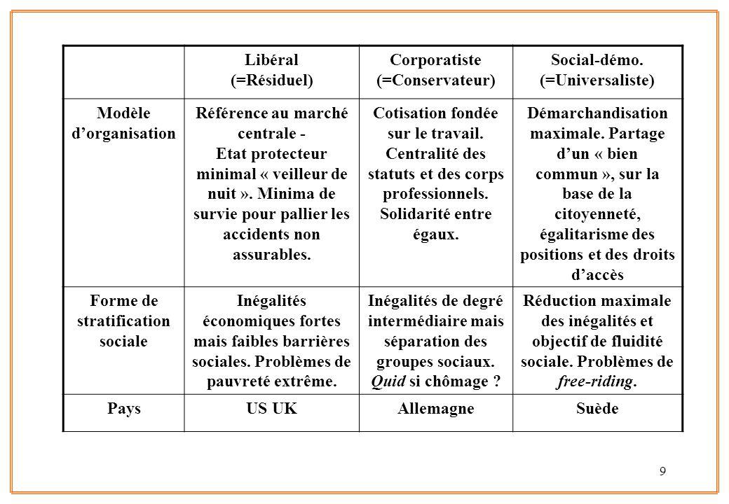 Corporatiste (=Conservateur) Social-démo. (=Universaliste)