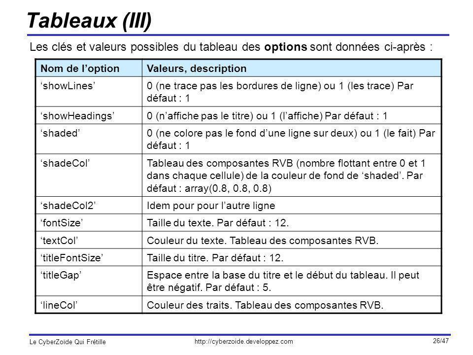 Tableaux (III) Les clés et valeurs possibles du tableau des options sont données ci-après : Nom de l'option.