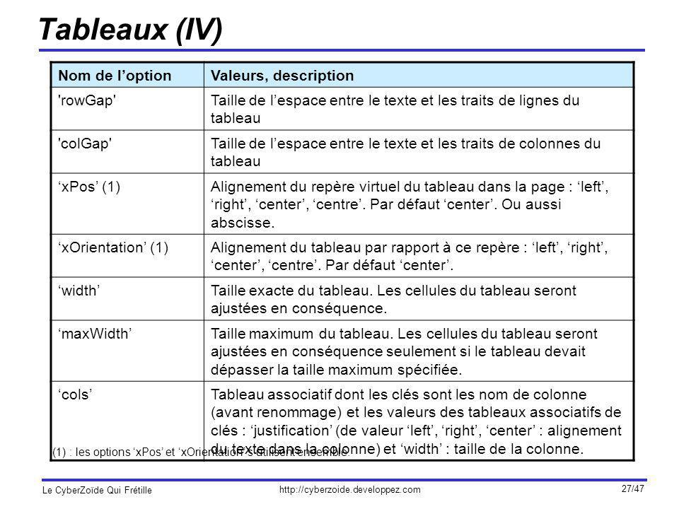 Tableaux (IV) Nom de l'option Valeurs, description rowGap