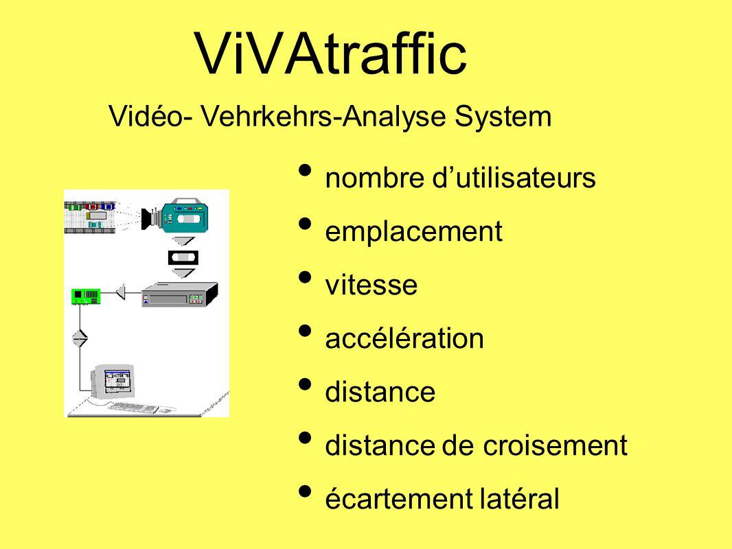 Vidéo- Vehrkehrs-Analyse System