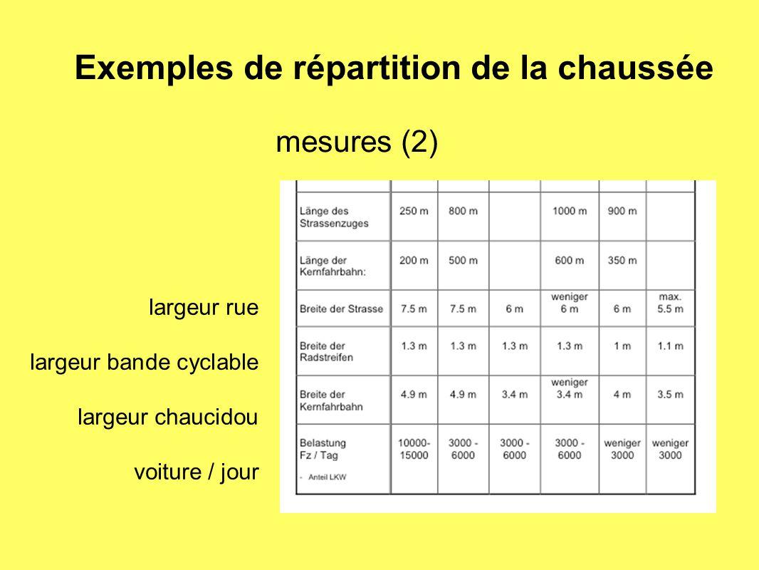 Exemples de répartition de la chaussée
