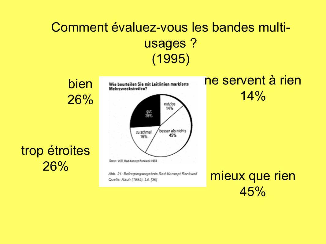 Comment évaluez-vous les bandes multi-usages