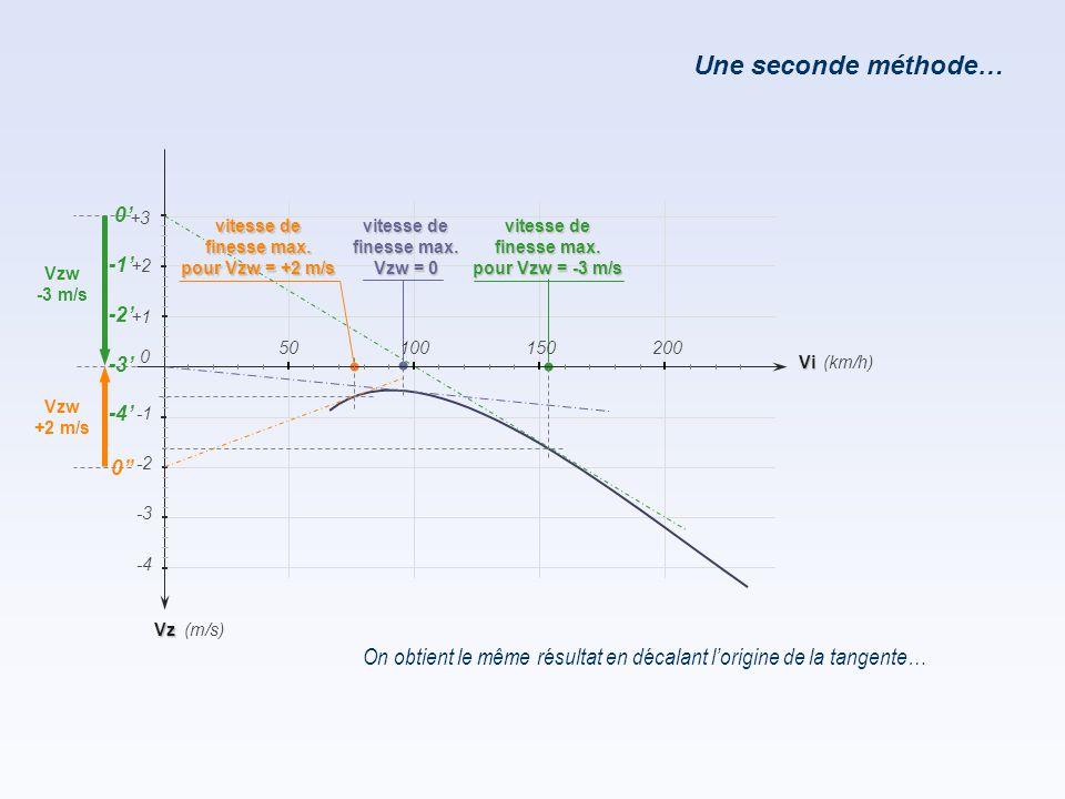 Une seconde méthode… 0' -1' -2' -3' -4' +3. vitesse de. finesse max. pour Vzw = +2 m/s. vitesse de.