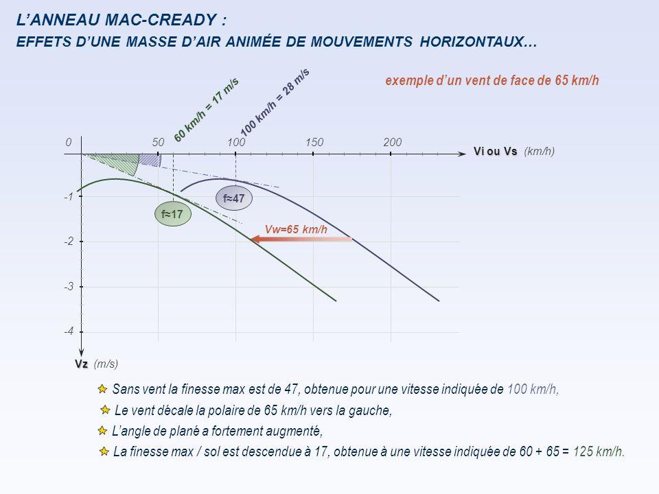L'ANNEAU MAC-CREADY : EFFETS D'UNE MASSE D'AIR ANIMÉE DE MOUVEMENTS HORIZONTAUX… exemple d'un vent de face de 65 km/h.