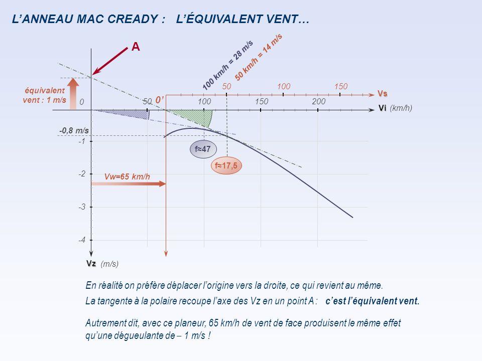L'ANNEAU MAC CREADY : L'ÉQUIVALENT VENT… A