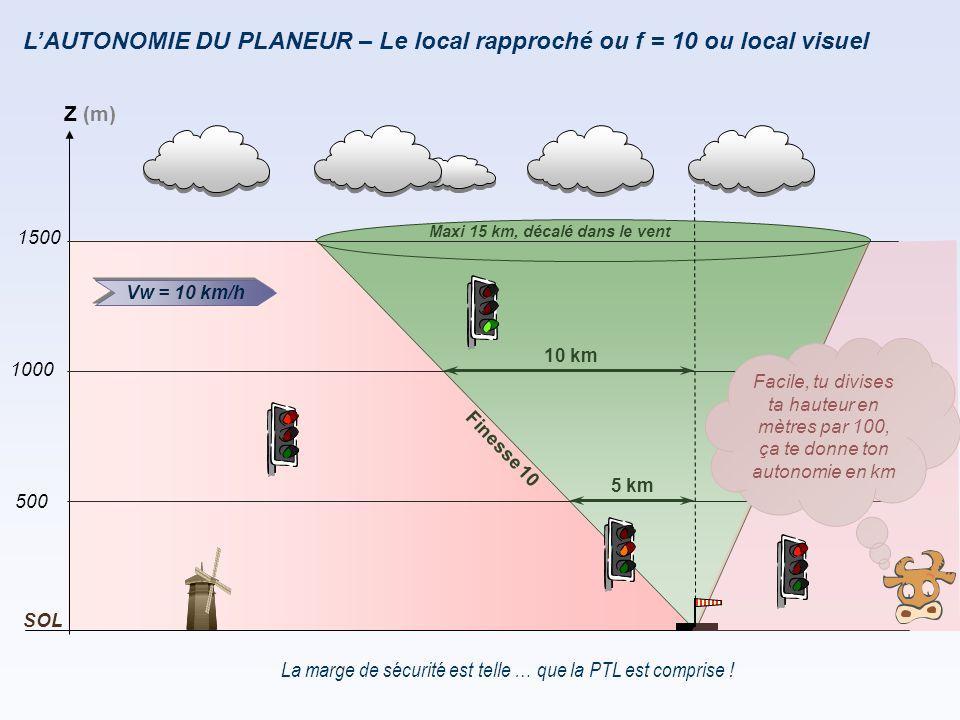 L'AUTONOMIE DU PLANEUR – Le local rapproché ou f = 10 ou local visuel
