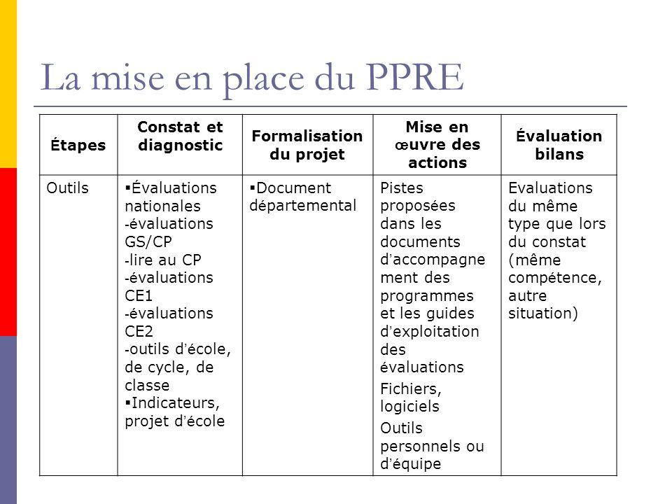 Formalisation du projet Mise en œuvre des actions