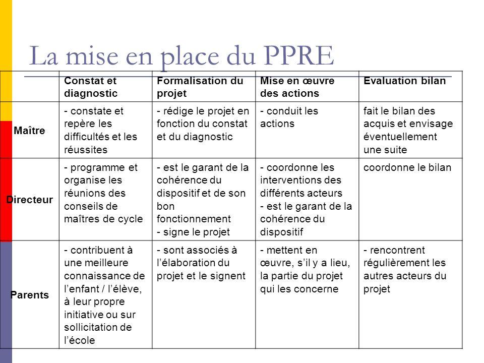 La mise en place du PPRE Constat et diagnostic Formalisation du projet