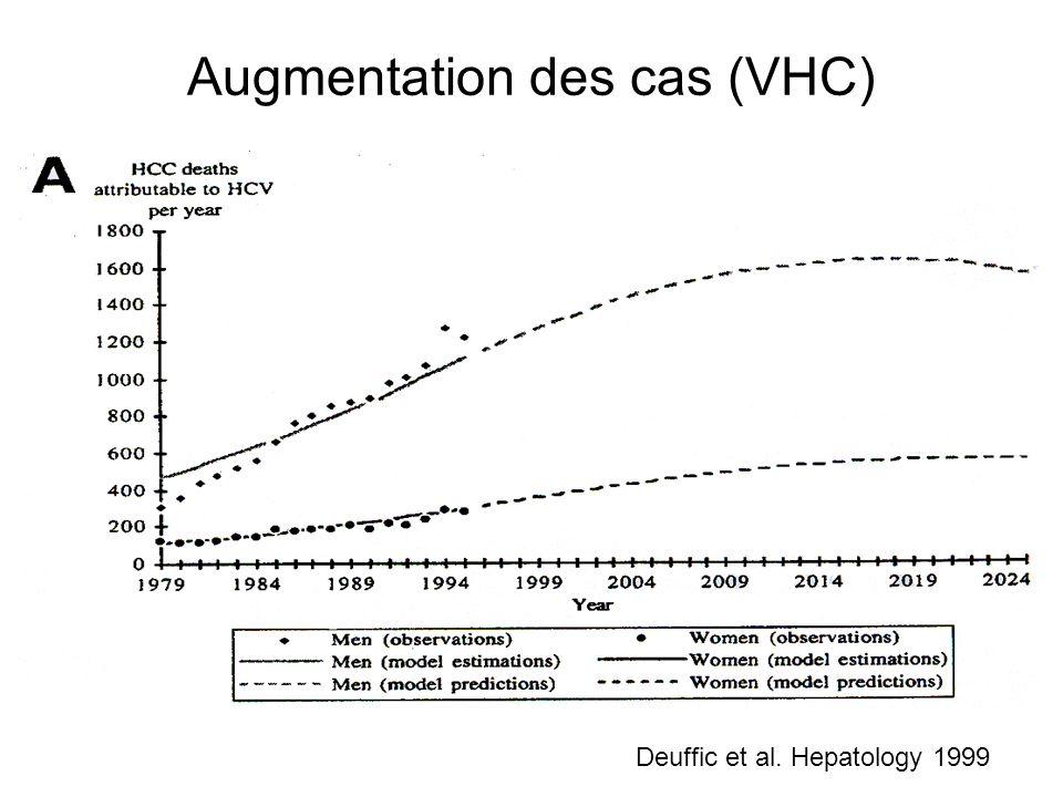 Augmentation des cas (VHC)