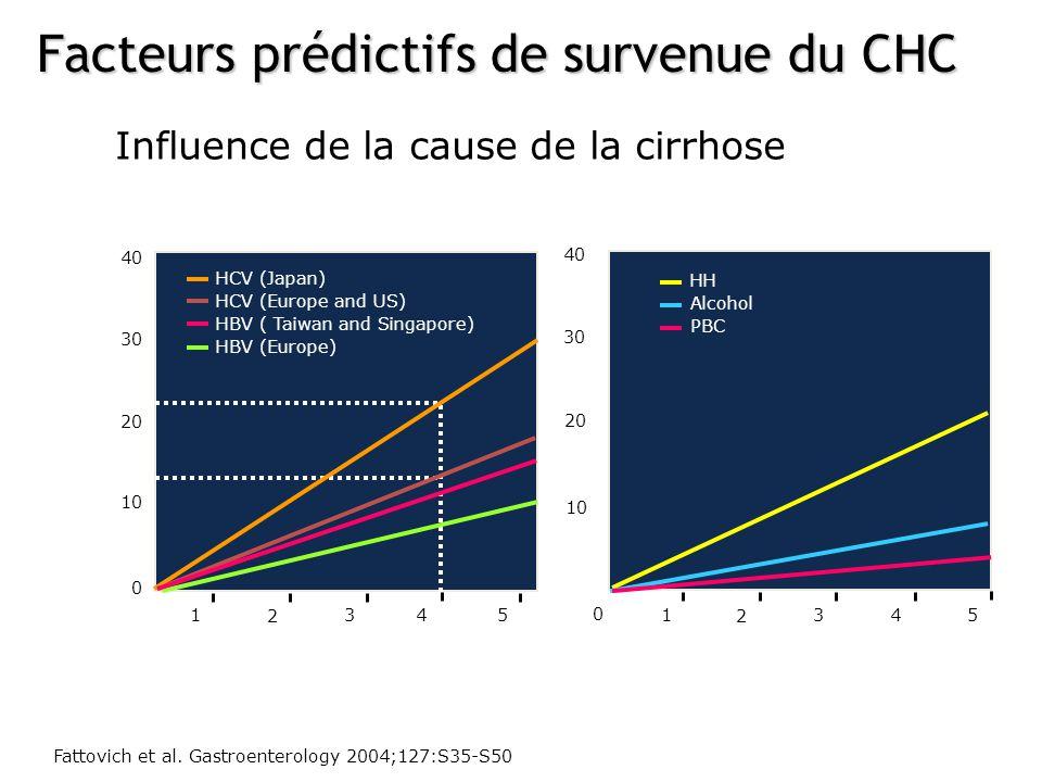 Facteurs prédictifs de survenue du CHC