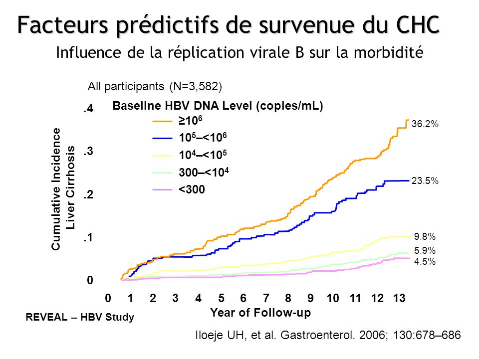 Cumulative Incidence Liver Cirrhosis