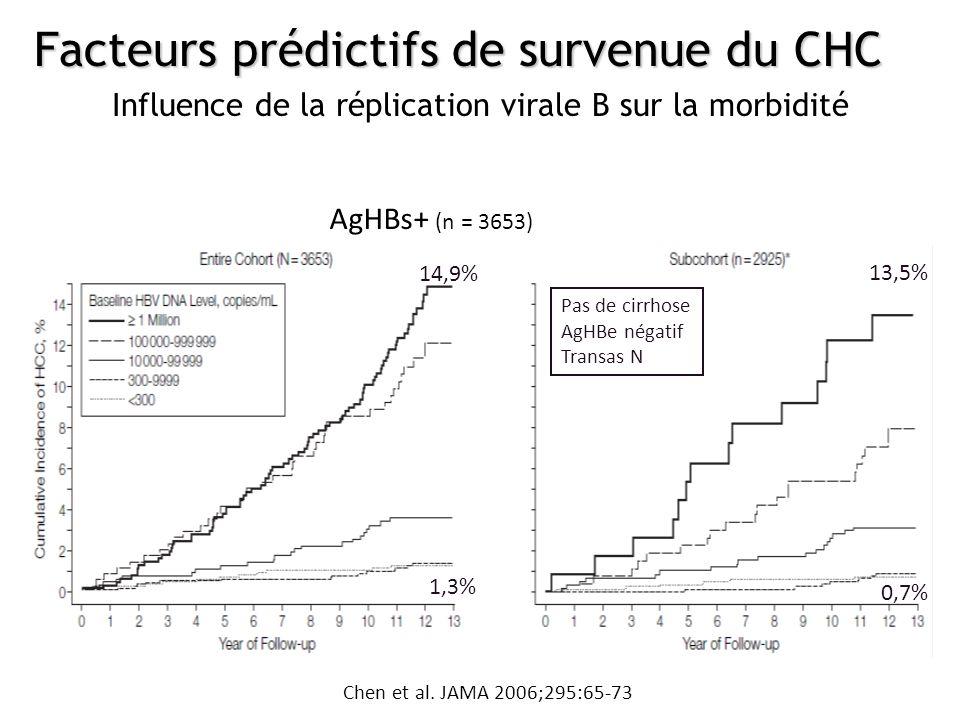 Influence de la réplication virale B sur la morbidité