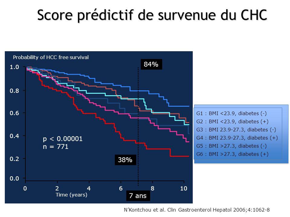 Score prédictif de survenue du CHC
