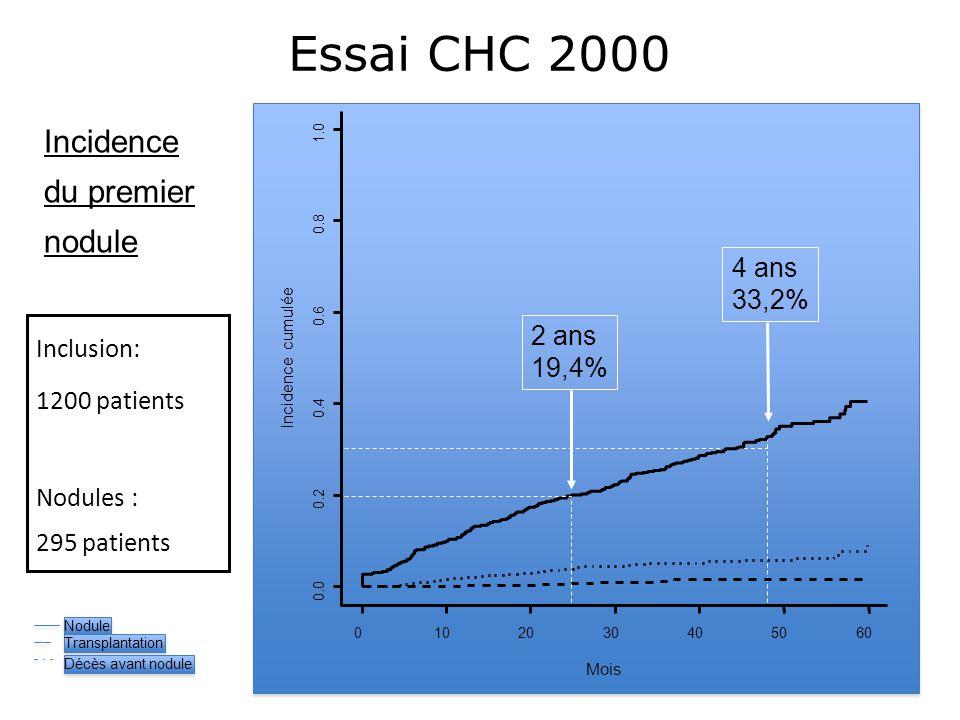 Essai CHC 2000 Incidence du premier nodule 4 ans 33,2% Inclusion: