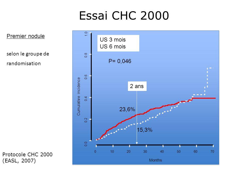 Essai CHC 2000 Premier nodule US 3 mois US 6 mois
