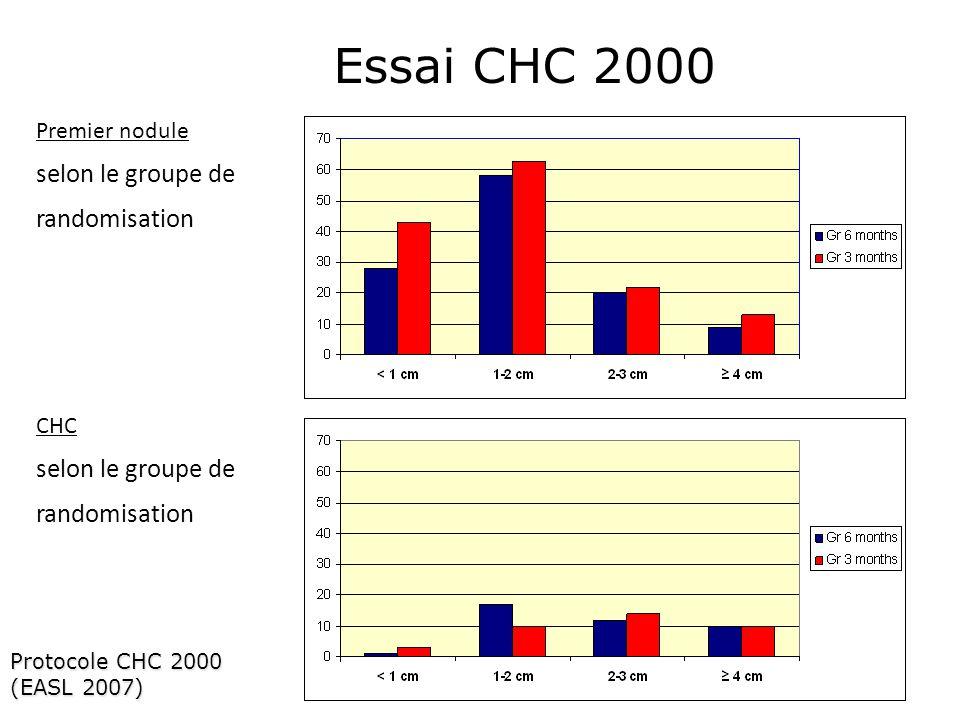 Essai CHC 2000 selon le groupe de randomisation