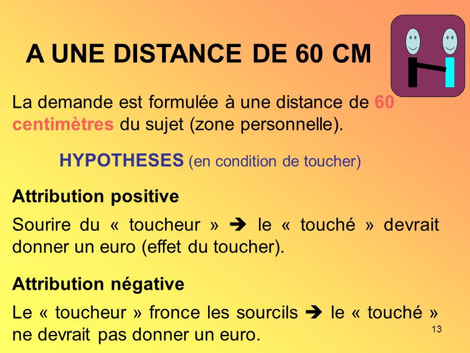 A UNE DISTANCE DE 60 CM La demande est formulée à une distance de 60 centimètres du sujet (zone personnelle).