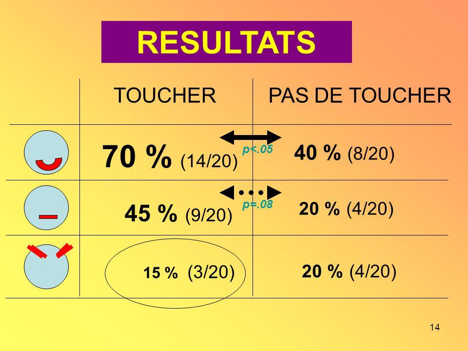 RESULTATS 70 % (14/20) 45 % (9/20) TOUCHER PAS DE TOUCHER 40 % (8/20)