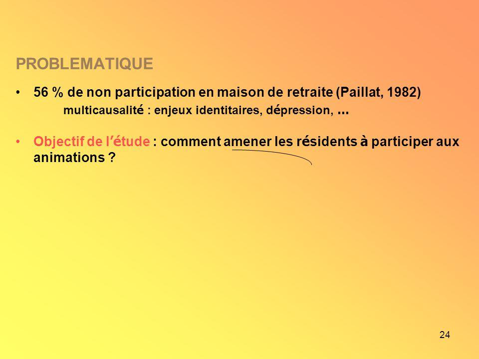 PROBLEMATIQUE 56 % de non participation en maison de retraite (Paillat, 1982) multicausalité : enjeux identitaires, dépression, …