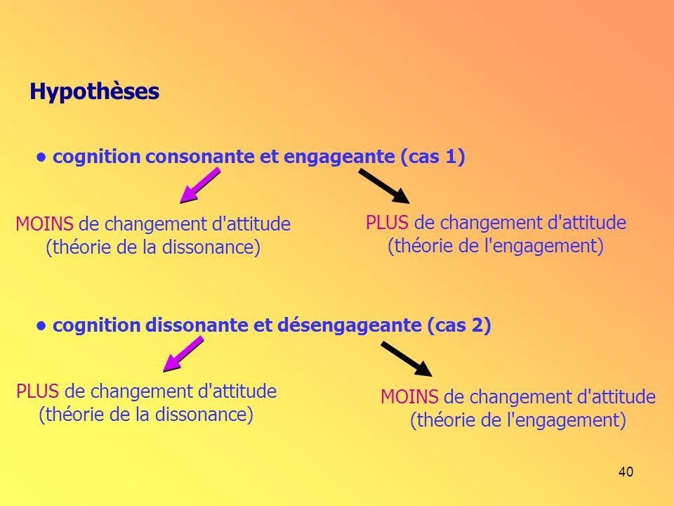 Hypothèses • cognition consonante et engageante (cas 1)