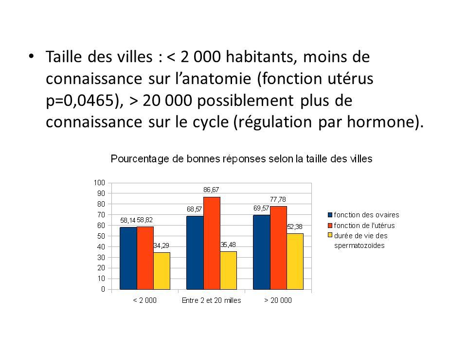 Taille des villes : < 2 000 habitants, moins de connaissance sur l'anatomie (fonction utérus p=0,0465), > 20 000 possiblement plus de connaissance sur le cycle (régulation par hormone).