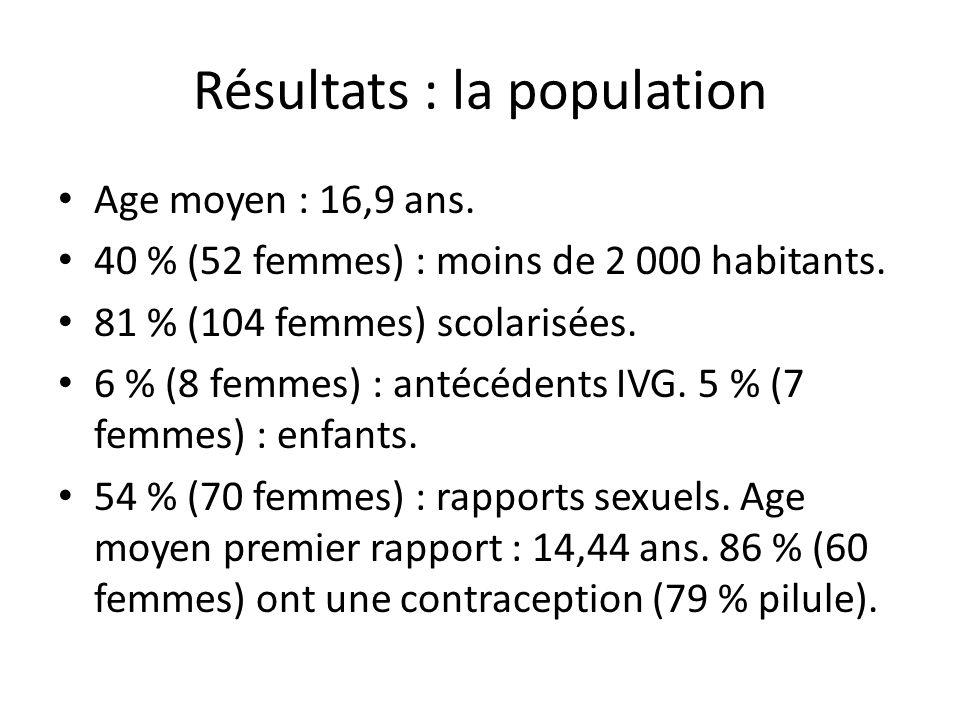 Résultats : la population