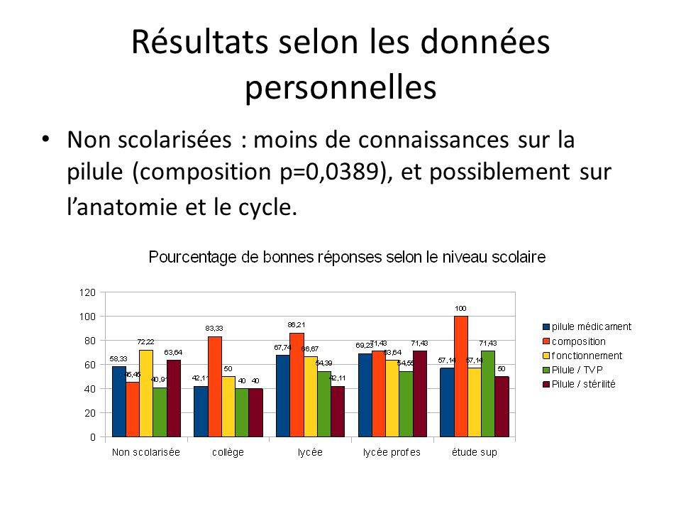 Résultats selon les données personnelles