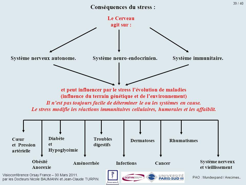 Conséquences du stress :