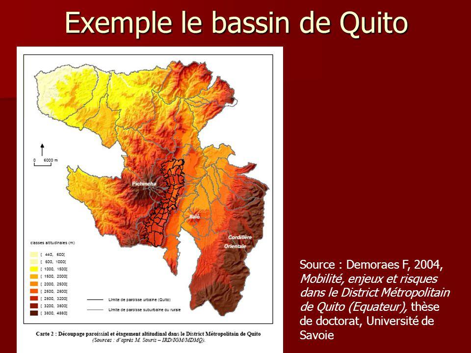 Exemple le bassin de Quito
