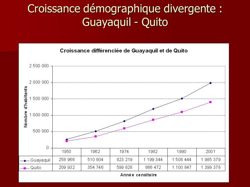 Croissance démographique divergente : Guayaquil - Quito