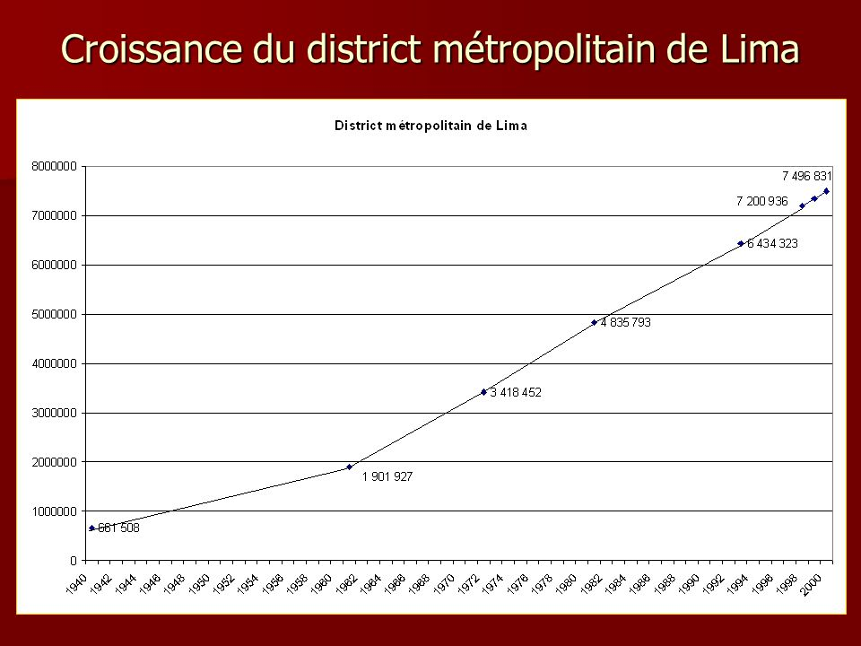 Croissance du district métropolitain de Lima