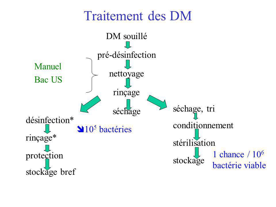 Traitement des DM DM souillé pré-désinfection nettoyage rinçage Manuel