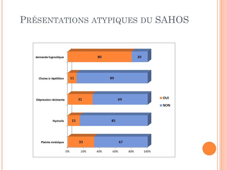 Présentations atypiques du SAHOS