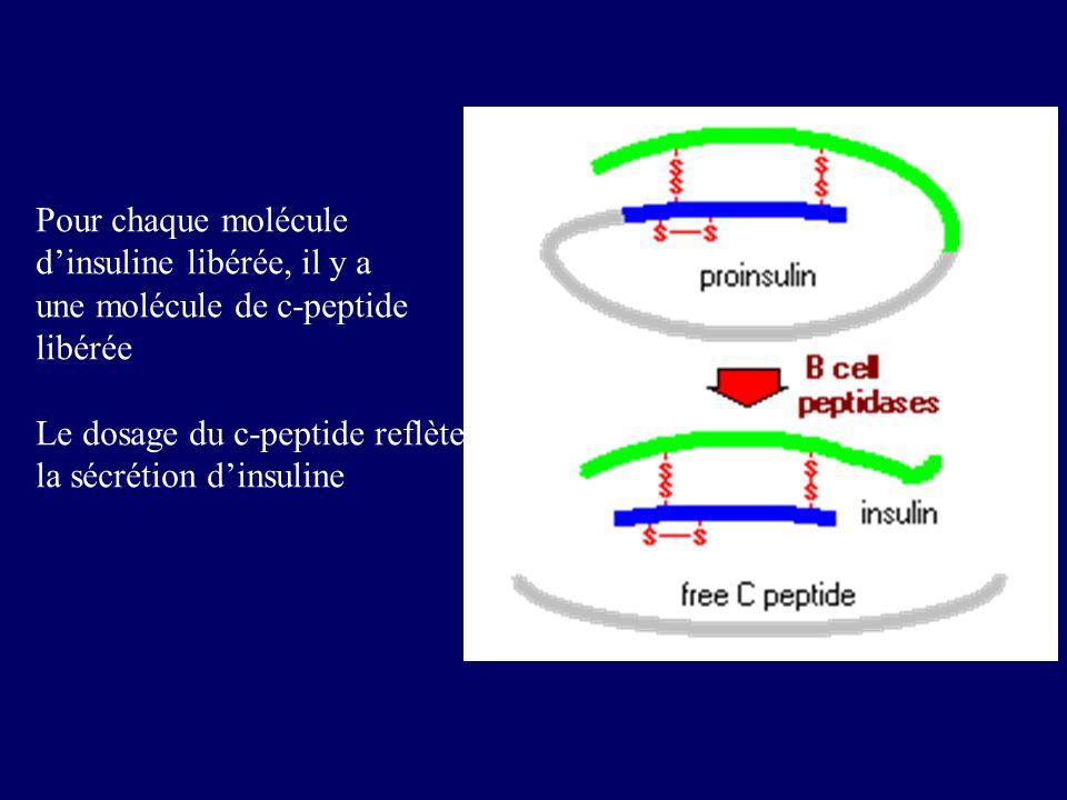 Pour chaque molécule d'insuline libérée, il y a. une molécule de c-peptide. libérée. Le dosage du c-peptide reflète.