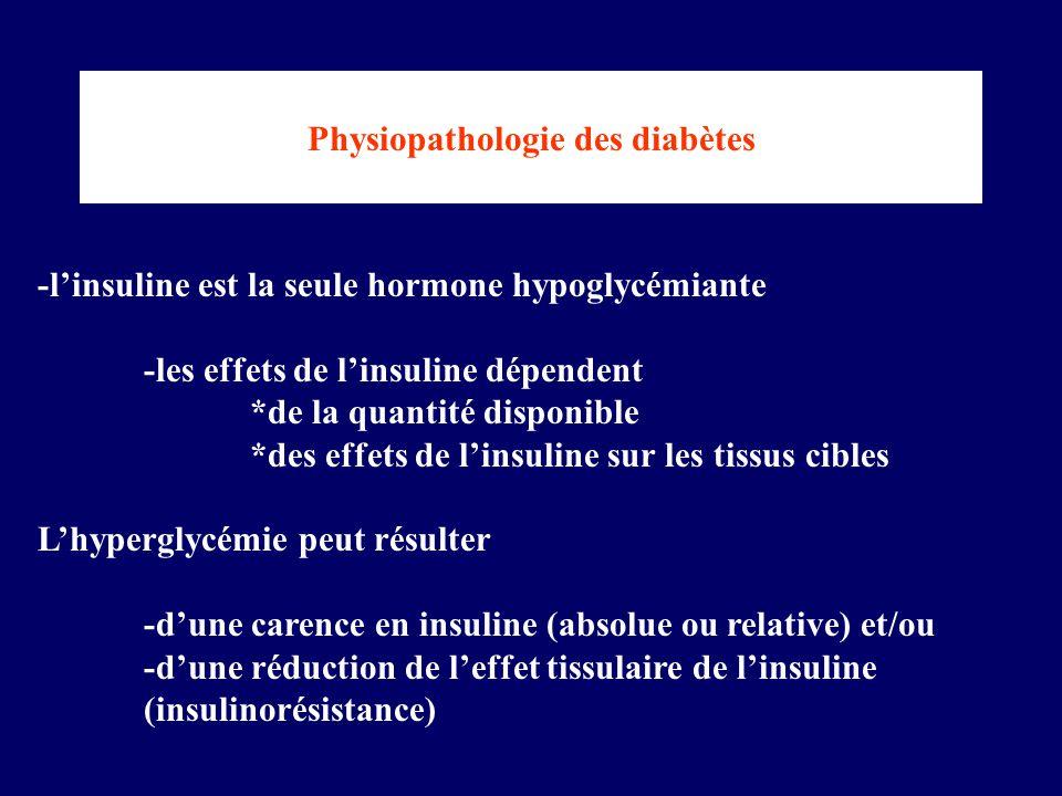 Physiopathologie des diabètes