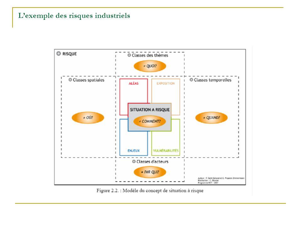 L'exemple des risques industriels