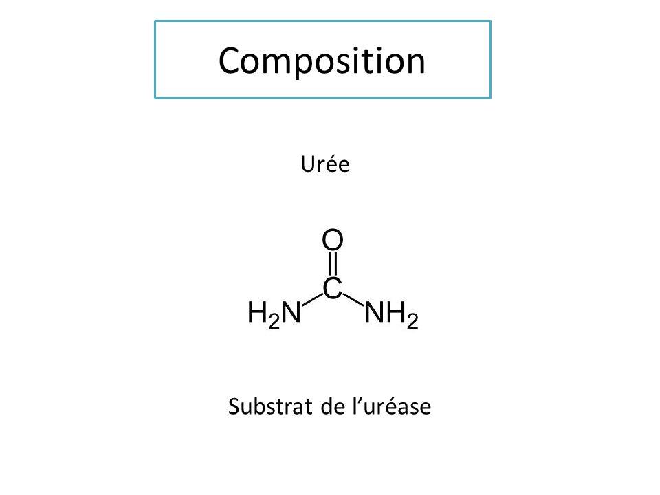 Composition Urée Substrat de l'uréase