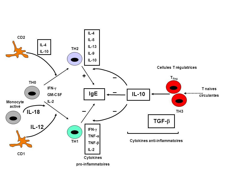 + _ _ _ _ IgE IL-10 IL-18 TGF-b IL-12 IL-4 IL-5 CD2 IL-13 IL-9 IL-4