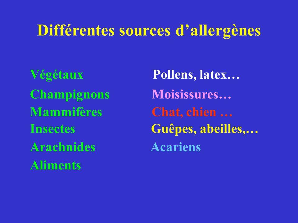 Différentes sources d'allergènes