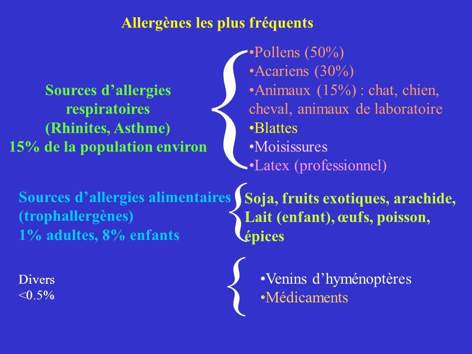 { { { Allergènes les plus fréquents Pollens (50%) Acariens (30%)