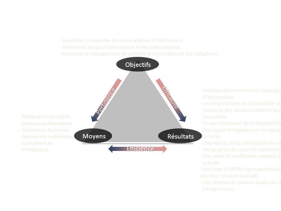 Objectifs Efficacité Pertinence Moyens Résultats Efficience