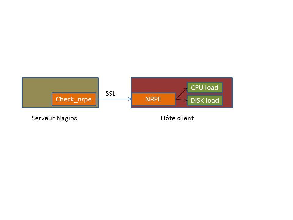 CPU load SSL Check_nrpe NRPE DISK load Serveur Nagios Hôte client