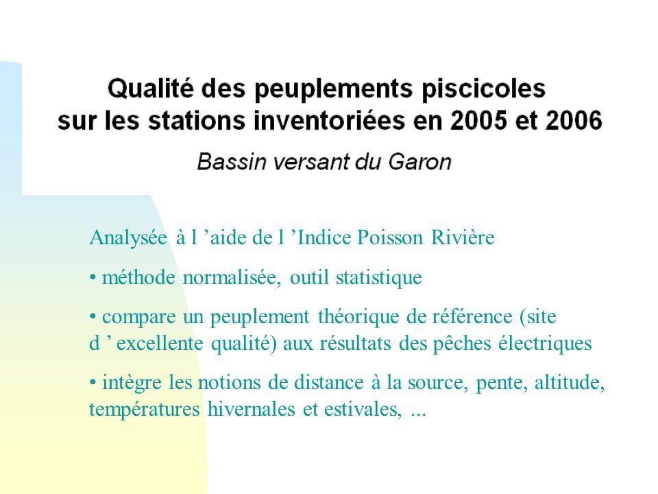 Analysée à l 'aide de l 'Indice Poisson Rivière