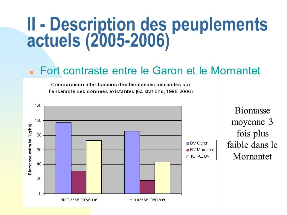 II - Description des peuplements actuels (2005-2006)