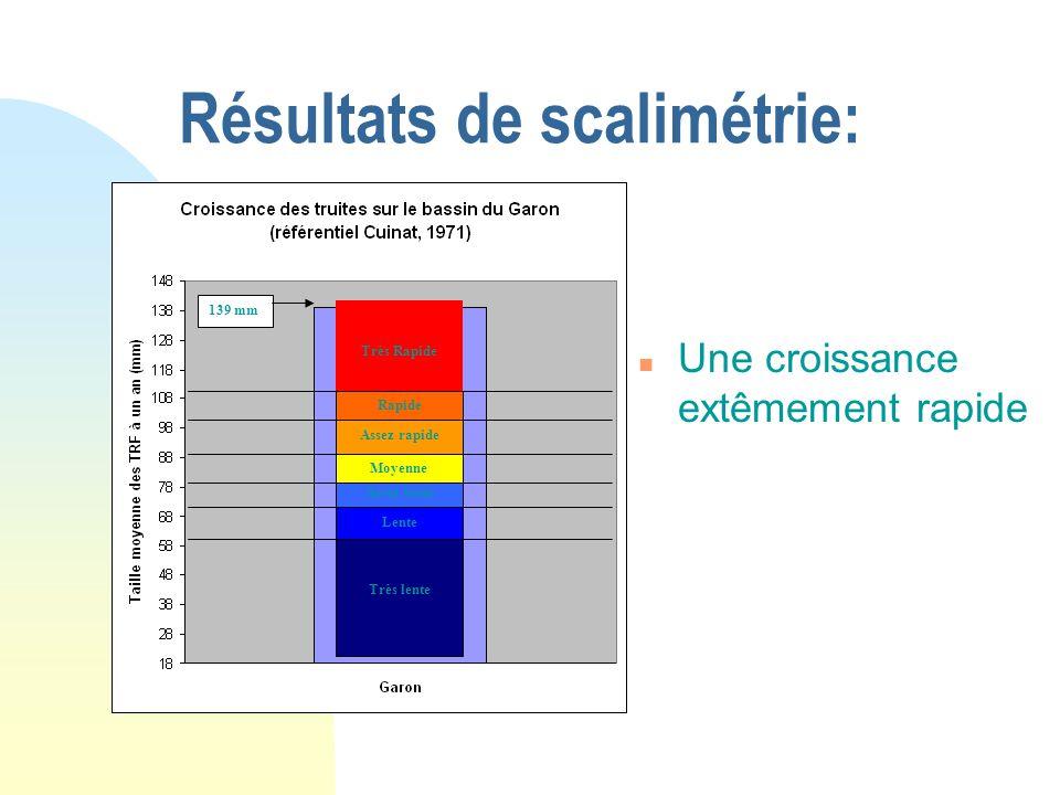 Résultats de scalimétrie: