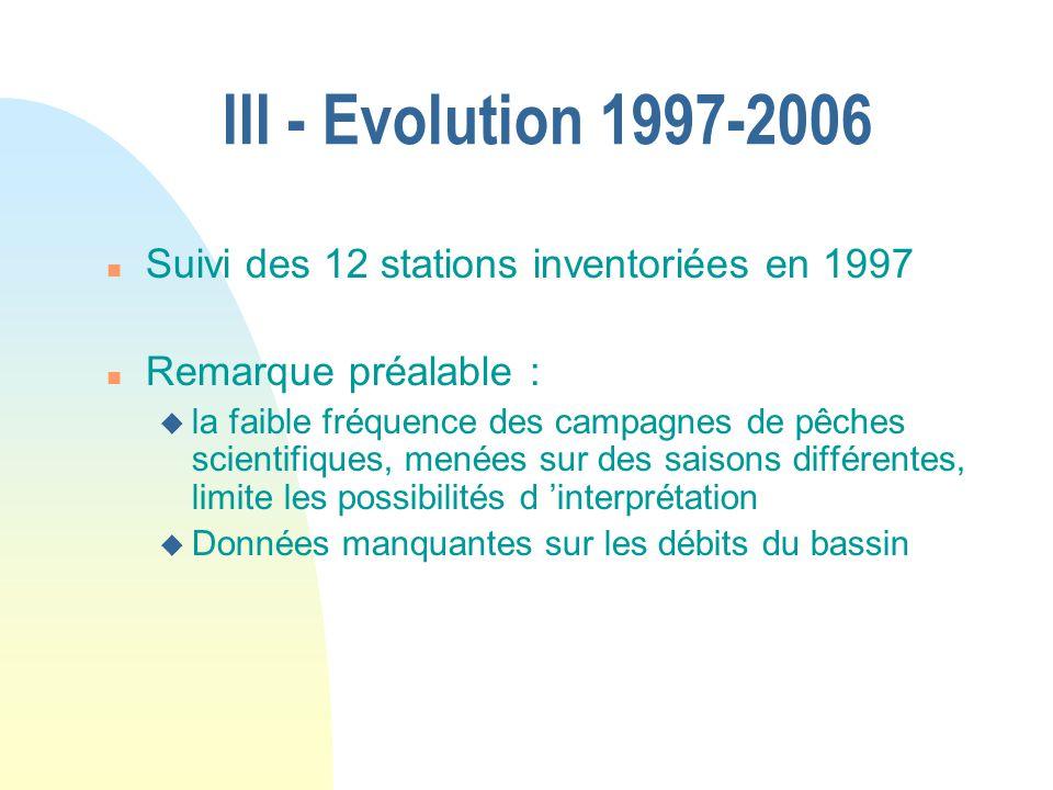 III - Evolution 1997-2006 Suivi des 12 stations inventoriées en 1997