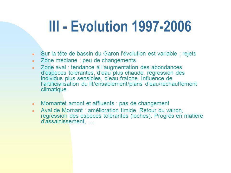 III - Evolution 1997-2006 Sur la tête de bassin du Garon l'évolution est variable ; rejets. Zone médiane : peu de changements.
