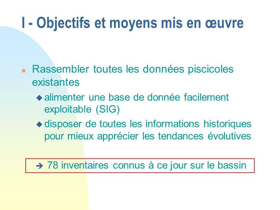I - Objectifs et moyens mis en œuvre