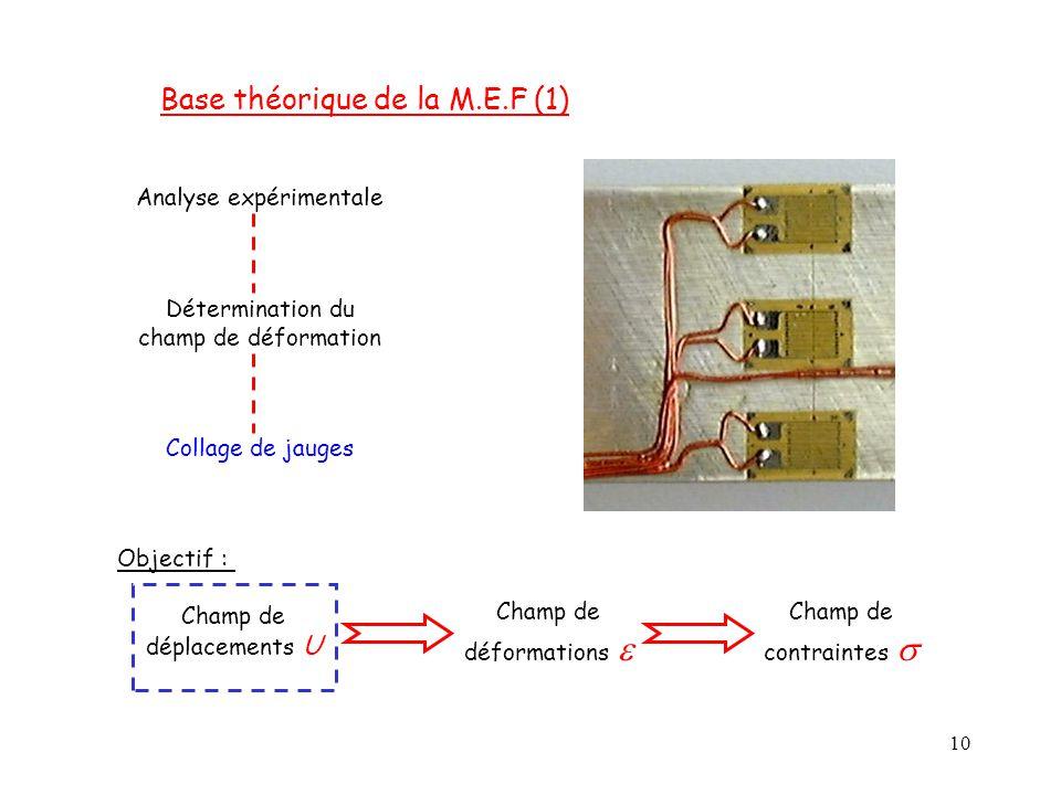 Base théorique de la M.E.F (1)