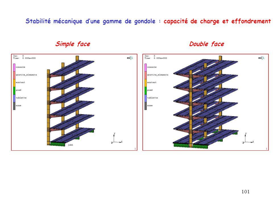 Stabilité mécanique d'une gamme de gondole : capacité de charge et effondrement